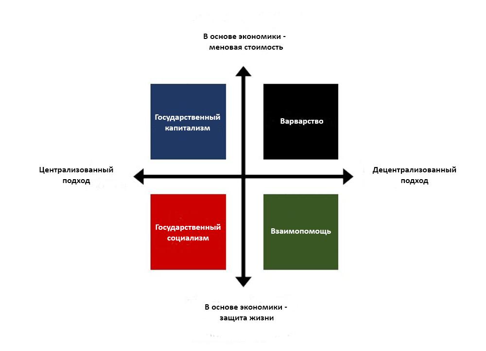 Четыре варианта будущего после коронавируса